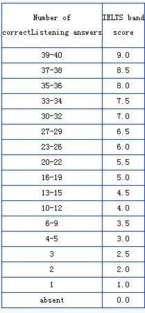 雅思听力评分标准表